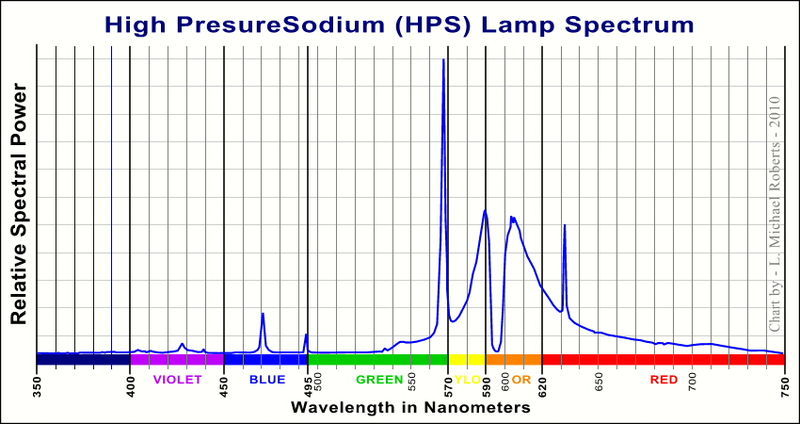 Color Spectrum of Average HPS Light