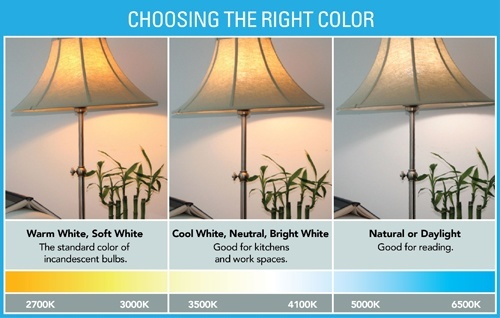 CFL Color Temperature