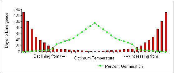 Seed Germination and Soil Temperature