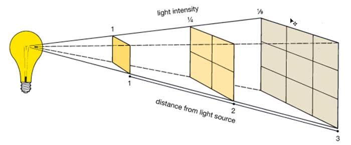 Inverse Square Law Light Footprint