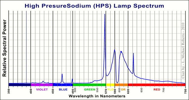 High Pressure Sodium (HPS) Lamp Spectrum
