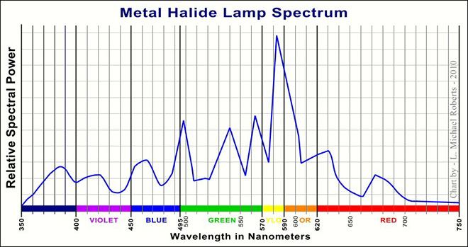 Metal Halide MH Spectrum