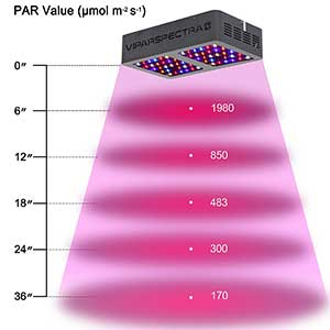 Viparspectra Reflector-Series 300w Height Chart