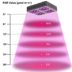 Viparspectra Reflector-Series 600w Height Chart