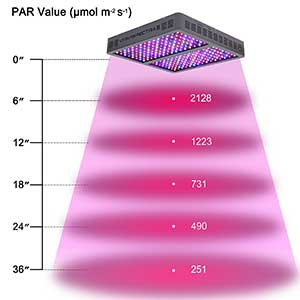 Viparspectra Reflector-Series 1200w Height Chart