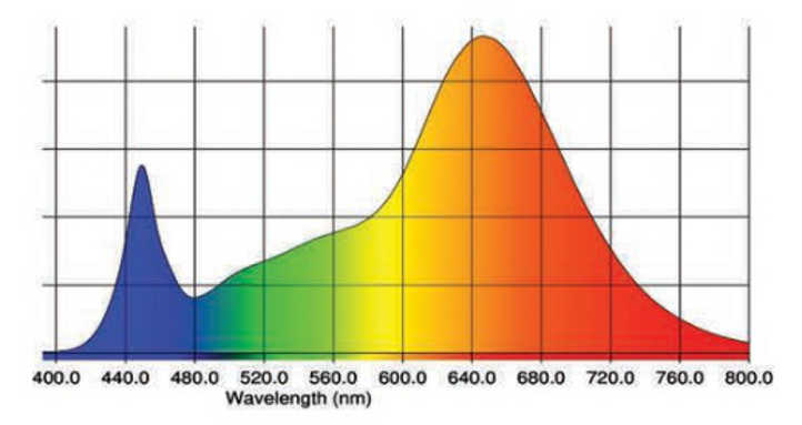 SolarXtreme 1000 de espectro completo