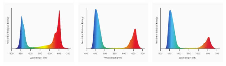 SolarSystem 550 Veg de espectro completo