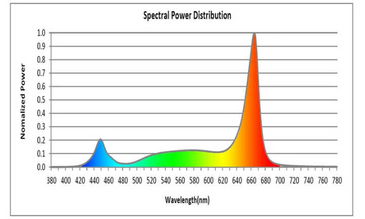 GH Pro 340 de espectro completo